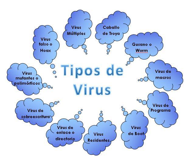 Virus informatico materias lti 2015 for Tipos de tresillos